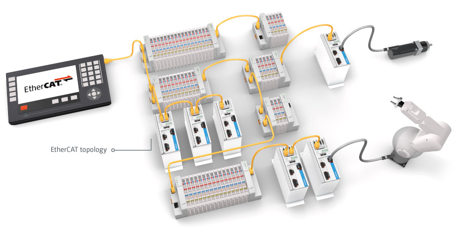 How does EtherCAT work: Topology