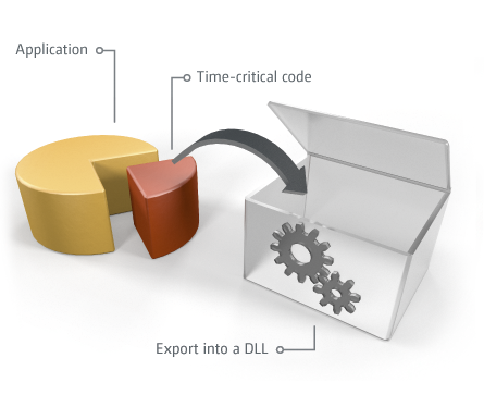 How does real time work: Exporting time-critical code parts into a DLL