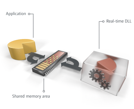 How does real time work: Shared memory area